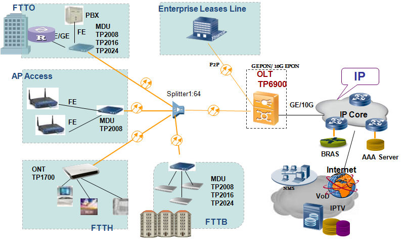 Large capacity 10G GEPON OLT -FTTH/FTTx/FTTB Solution