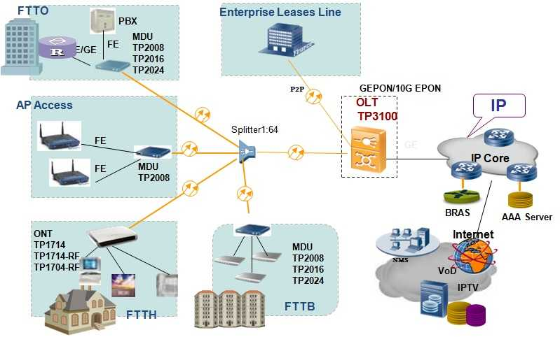 4 Ports EPON|GEPON OLT with 6 GE-FTTH/FTTx/FTTB Solution