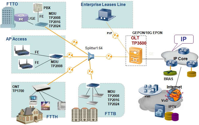 Layer 3 8,12,16 Ports EPON OLT with 8 GE,10GE-FTTH/FTTx/FTTB Solution