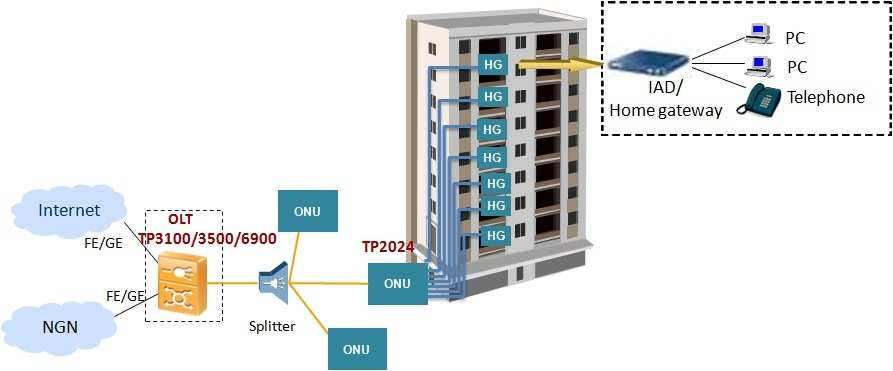 Multi Dwelling Unit Fiber Deployment Solution-Fiber to the premises