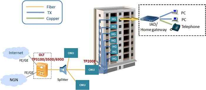TP2008-8 Port MDU ONT for FTTX network deployment,FTTB solution
