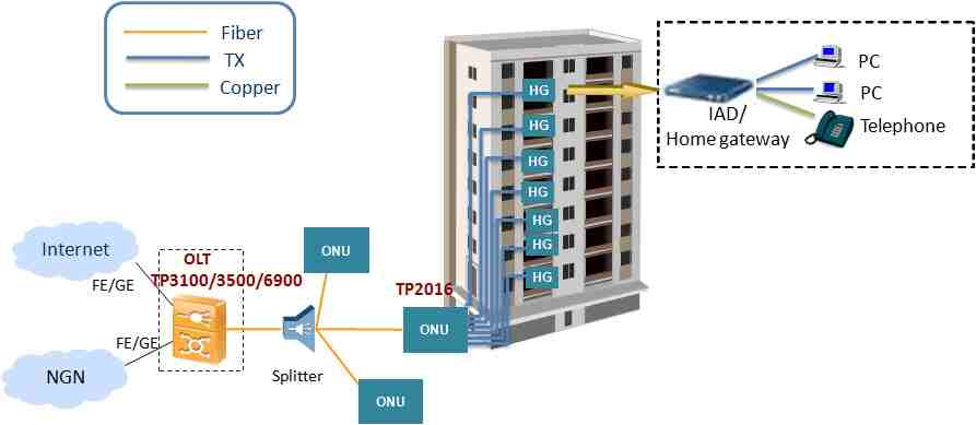 16FE EPON ONU ONT MDU - FTTB Solution