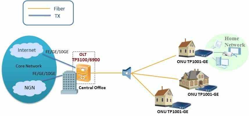 1 GE EPON ONU ONT Gigabit Ethernet - FTTH Solution