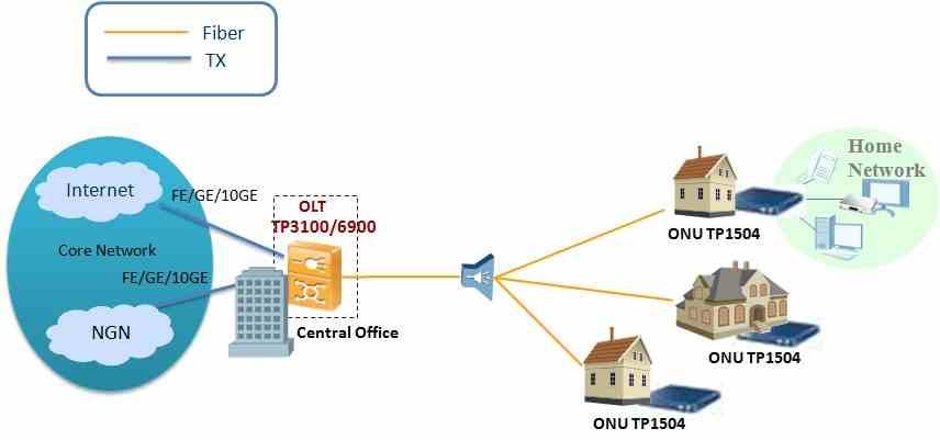 4 GE EPON ONU ONT,Gigabit Ethernet  - FTTB,FTTH Solution