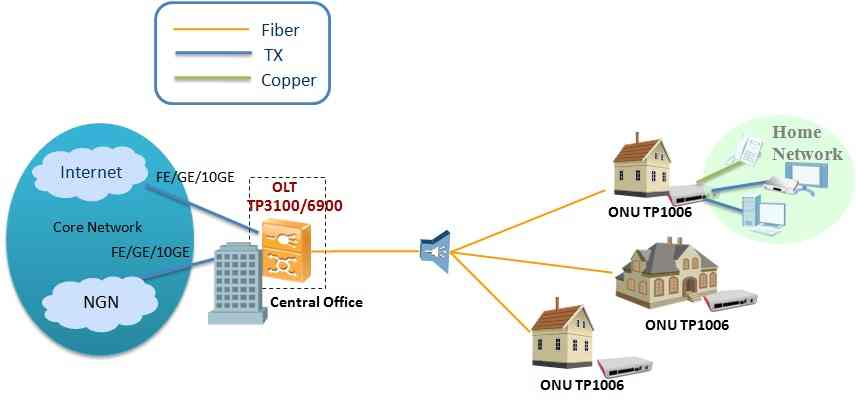 4 FE ,2 FXS EPON ONU ONT SFU - FTTH Solution