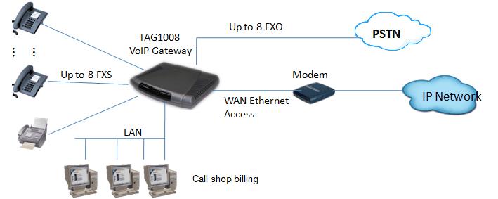 8 Port FXS SIP Gateway |VoIP FXO Gateway