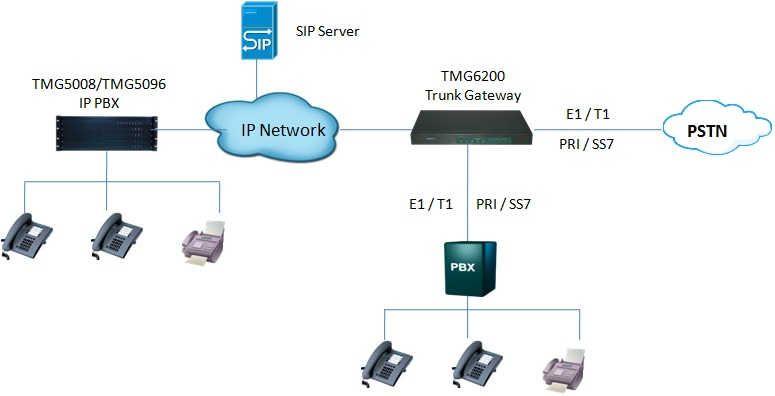 4-Port E1 / T1 SIP Trunk Gateway voip solution
