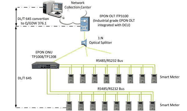 Automated Meter Reading AMR solution based on EPON