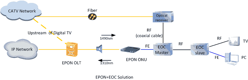 EPON+EOC HFC evolution solution
