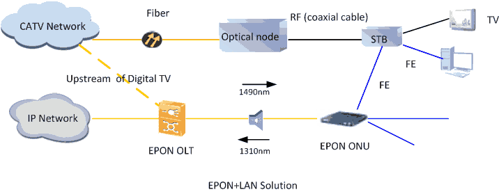 EPON+LAN for HFC Evolution solution
