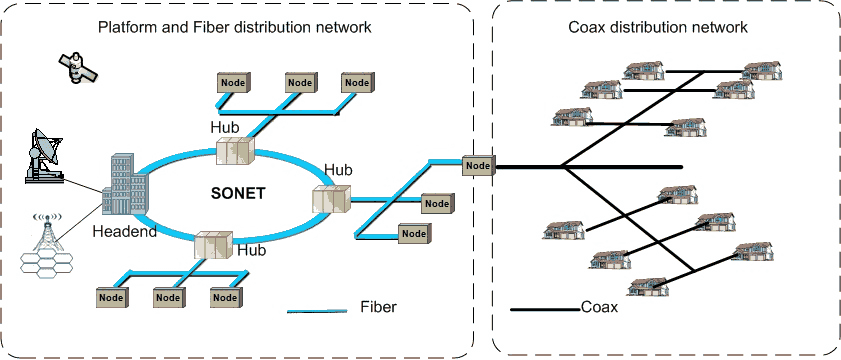 HFC network structure