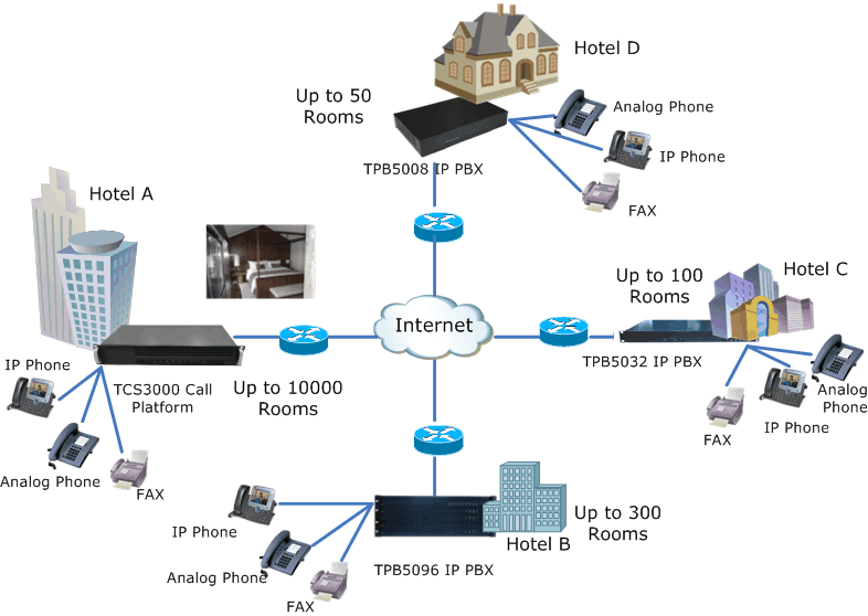 Hotel Communication, Hospitality Solution, Hotel Phone System, Hotel Solution