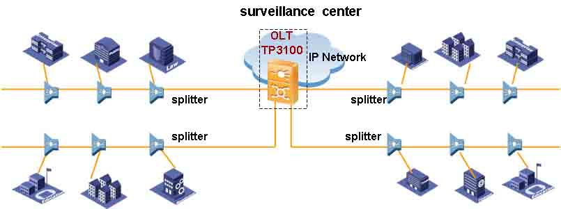 IP video surveillance solution Link type network topology