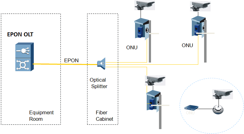 IP video surveillance solution based on EPON