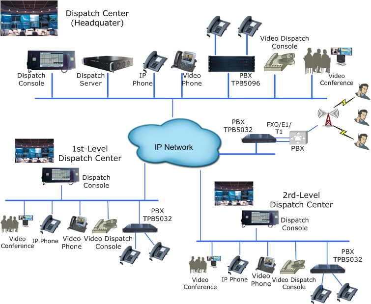 IP dispatch solution