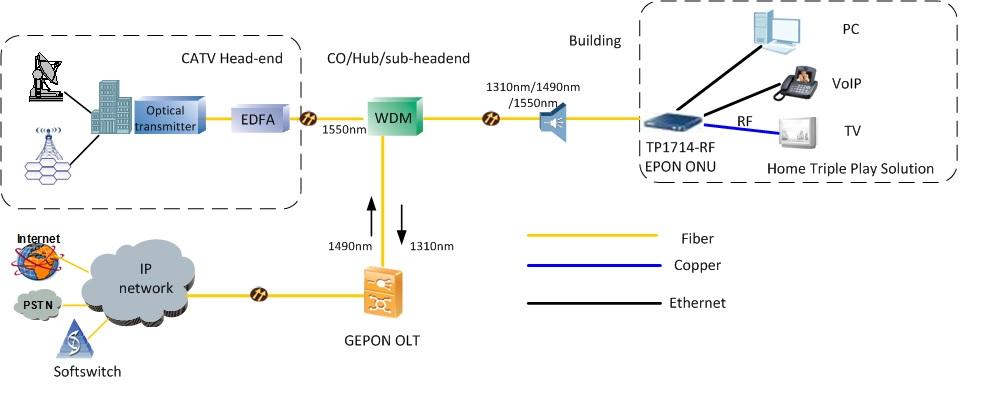 TP1714 RF CATV WIFI EPON ONU FTTH solution 4fe 2fxs catv wifi, ftth cpe,fiber wifi for home fiber network