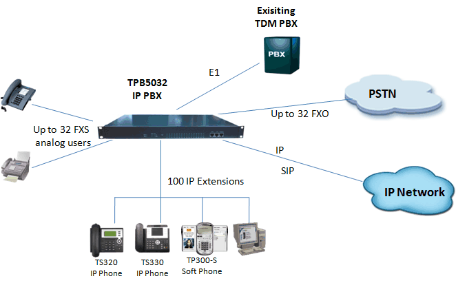 32 Analog Port Small Business Pbx Systems 100 Users Ip