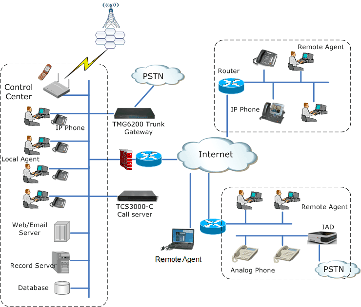 Telesail Unified call center solution